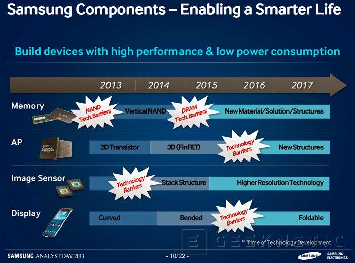 Samsung espera lanzar pantallas 4K para smartphones en el 2015, Imagen 3