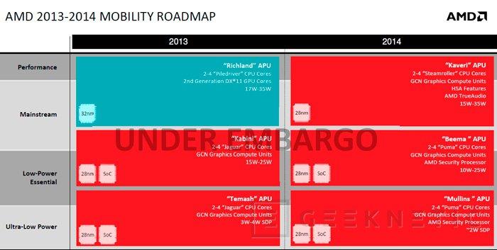 AMD presenta sus nuevas APU Beema y Mullins de bajo consumo, Imagen 2