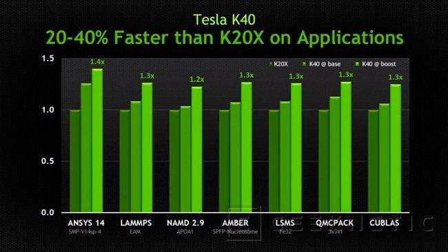 NVIDIA lanza la nueva Tesla K40, nueva gráfica enfocada a computación GPGPU, Imagen 2