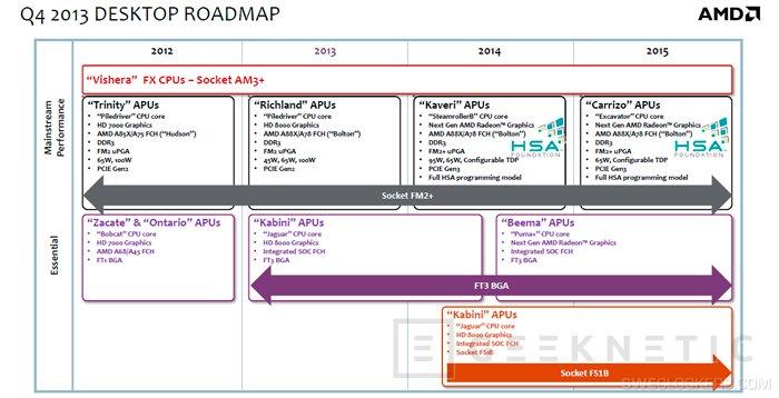 Según el último roadmap de AMD, Vishera serán las últimas CPU de AMD, Imagen 1