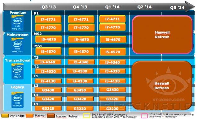 Habrá nuevos procesadores Intel Haswell en 2014, Imagen 1