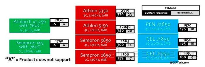 Vuelven los AMD Athlon y Sempron, Imagen 1