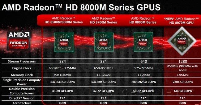 AMD presenta su nueva gama de gráficas dedicadas para portátiles R 200M, Imagen 1