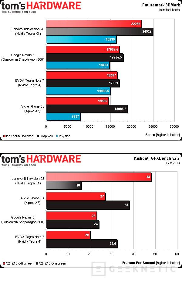 Primeros benchmarks del Tegra K1 muestran todo su potencial, Imagen 2