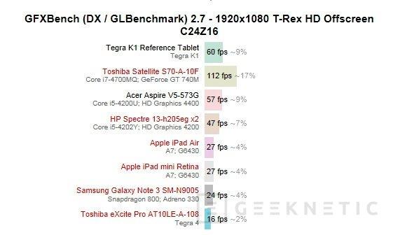 Primeros benchmarks del Tegra K1 muestran todo su potencial, Imagen 3