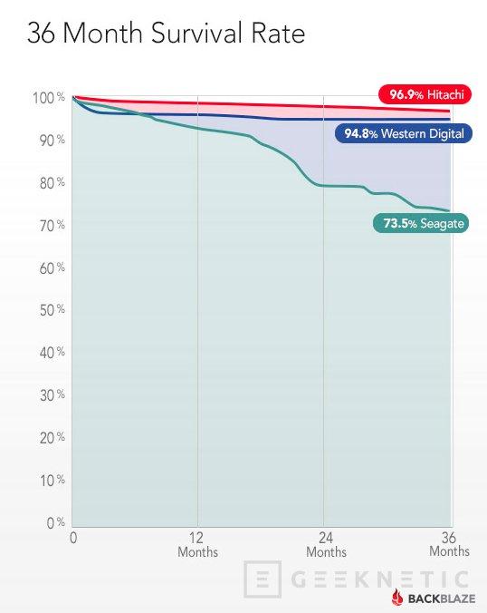 Nuevo estudio muestra una preocupante falta de fiabilidad en ciertos modelos de HDD Seagate, Imagen 1