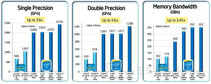 Intel Xeon Phi 7120, nuevo co-procesador de Intel por PCI-Express, Imagen 2