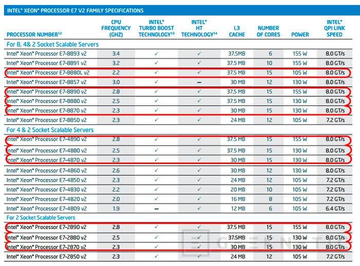 Intel lanza  un procesador de 15 núcleos, Imagen 2