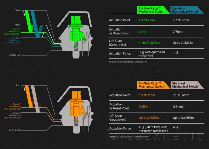 Razer comienza a fabricar sus propios interruptores mecánicos para teclados gaming, Imagen 2