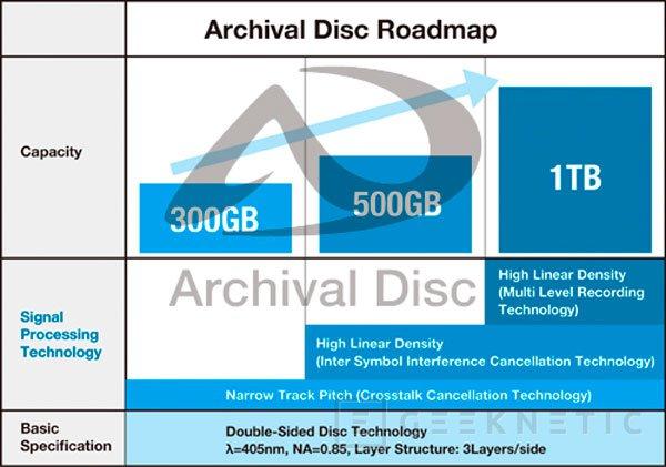 Archival Disc: Panasonic y Sony se resisten a dejar morir los discos ópticos, Imagen 1