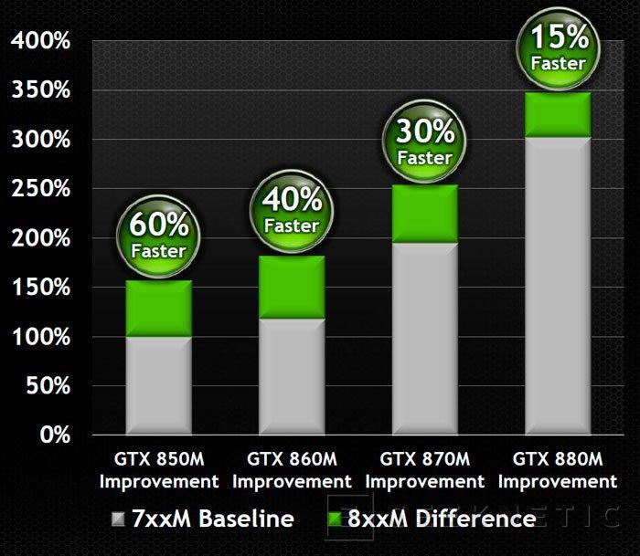 NVIDIA lanza las nuevas gráficas GTX 800M para portátiles con hasta un 60% más de rendimiento, Imagen 1