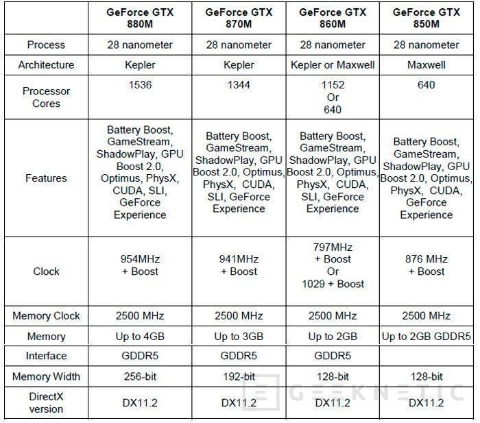 NVIDIA lanza las nuevas gráficas GTX 800M para portátiles con hasta un 60% más de rendimiento, Imagen 2