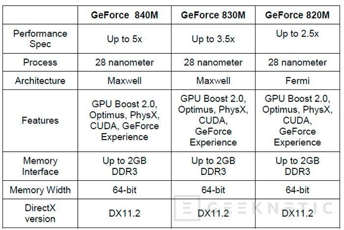 NVIDIA lanza las nuevas gráficas GTX 800M para portátiles con hasta un 60% más de rendimiento, Imagen 3