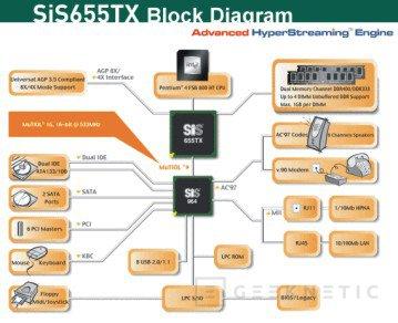 SiS655TX para Pentium 4 Hyper-Threading, Imagen 2