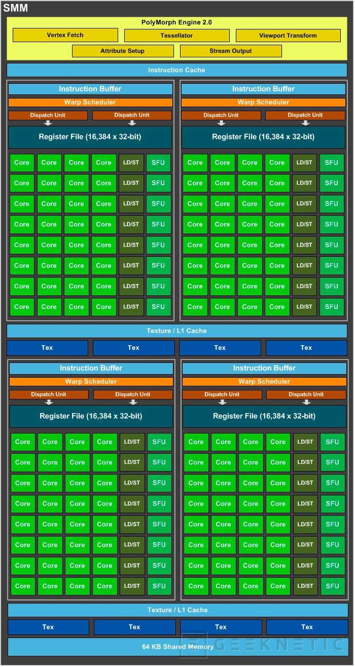 Primeros rumores y especificaciones de la NVIDIA Geforce GTX 880 con arquitectura Maxwell, Imagen 1