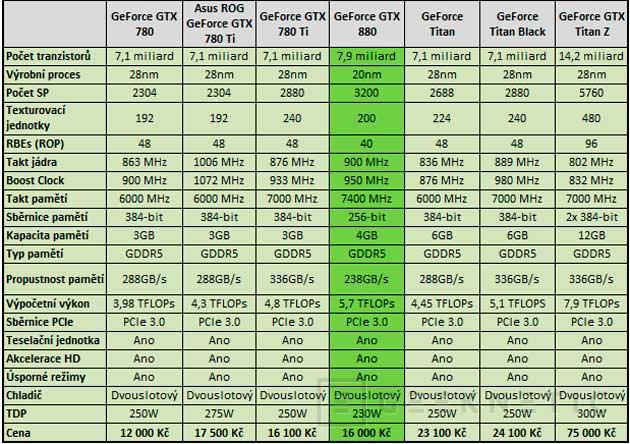 Primeros rumores y especificaciones de la NVIDIA Geforce GTX 880 con arquitectura Maxwell, Imagen 2