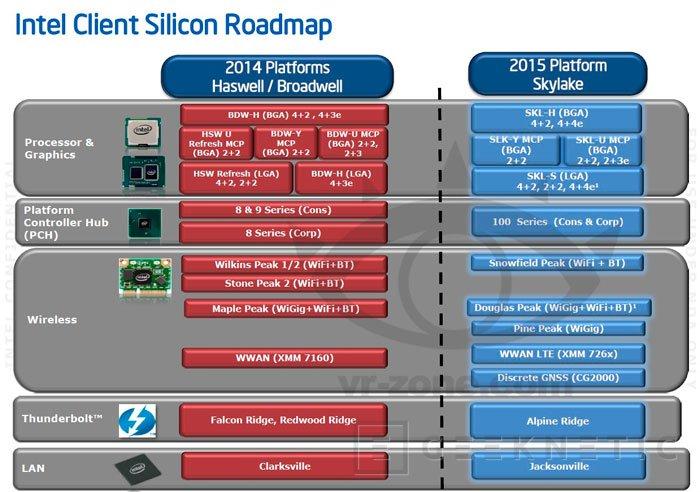 Desvelados algunos detalles del Chipset Intel 100 para la plataforma Skylake, Imagen 1