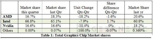 Intel gana más cuota de mercado en gráficas mientras que NVIDIA y AMD la pierden, Imagen 2