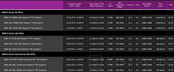 AMD lanza la versión para portátiles de las APU Kaveri con HSA, Imagen 2