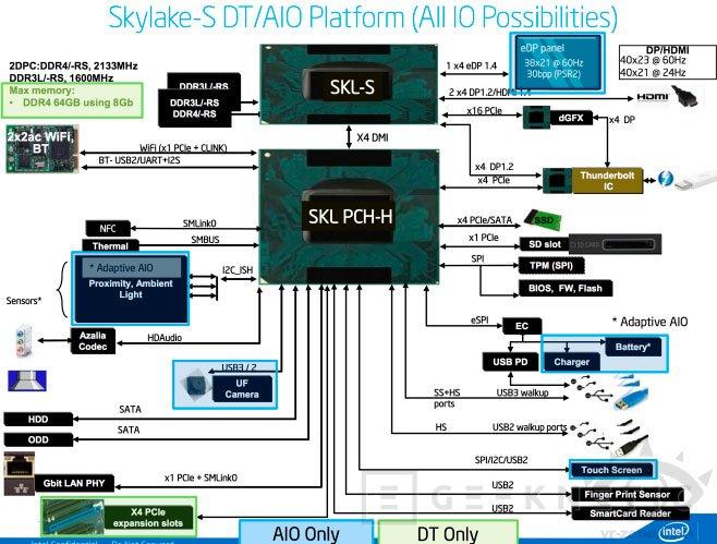 Los nuevos planes de Intel revelan que Broadwell y Skylake se lanzarán a la vez, Imagen 2