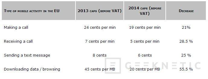 La UE reduce considerablemente los costes del roaming en Europa, Imagen 2