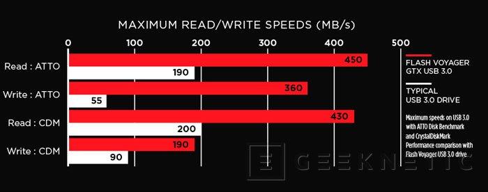 Corsair Flash Voyager GTX, un pendrive USB que alcanza los 450 MB/s , Imagen 2