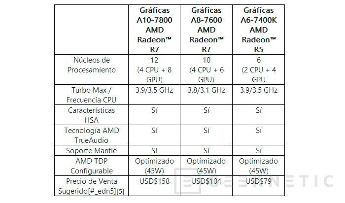 AMD introduce tres nuevas APU FM2+ más eficientes, Imagen 2