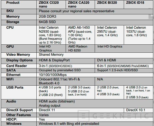 ZOTAC lanza 4 versiones de sus ZBOX Plus con
