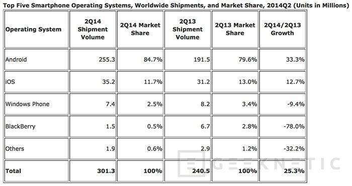 Windows Phone y Blackberry siguen perdiendo adeptos globalmente, Imagen 2
