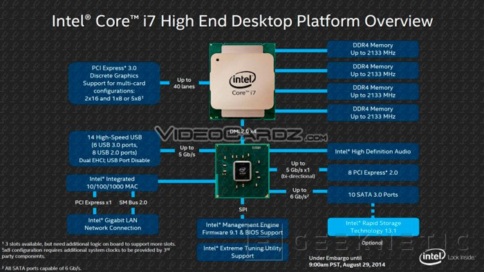 Intel lanzará los nuevos procesadores Haswell-E el 29 de agosto, Imagen 3
