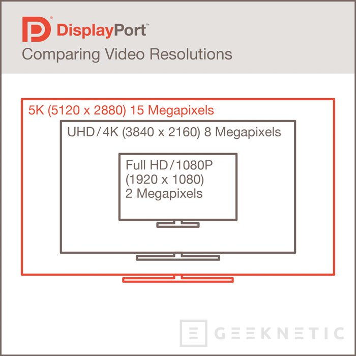 VESA publica el estándar DisplayPort 1.3 con soporte para resoluciones 5K, Imagen 2