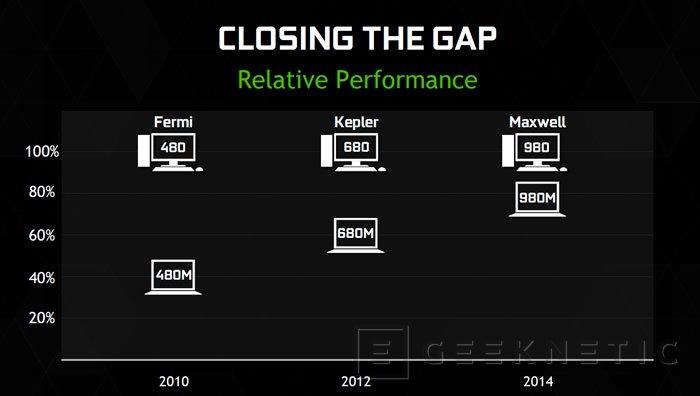 Nvidia lanza las GeForce GTX 980M y GTX 970M acercando el rendimiento del sobremesa a portátiles., Imagen 2