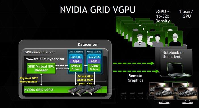 NVIDIA GRID vGPU para VMware Sphere, aceleración gráfica en la nube para máquinas virtuales, Imagen 2