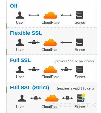 SSL gratuito para todos gracias a Cloudflare, Imagen 1
