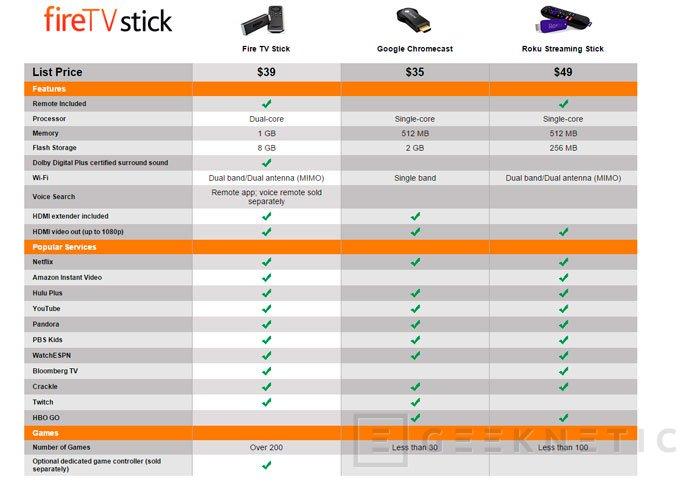 Amazon va a por el Chromecast con su Fire TV Stick de 19 Dólares, Imagen 3