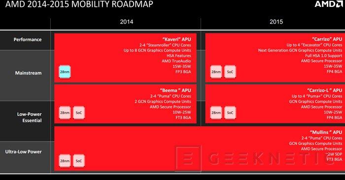 Las APU AMD Carrizo ya son oficiales y llegarán en 2015, Imagen 2