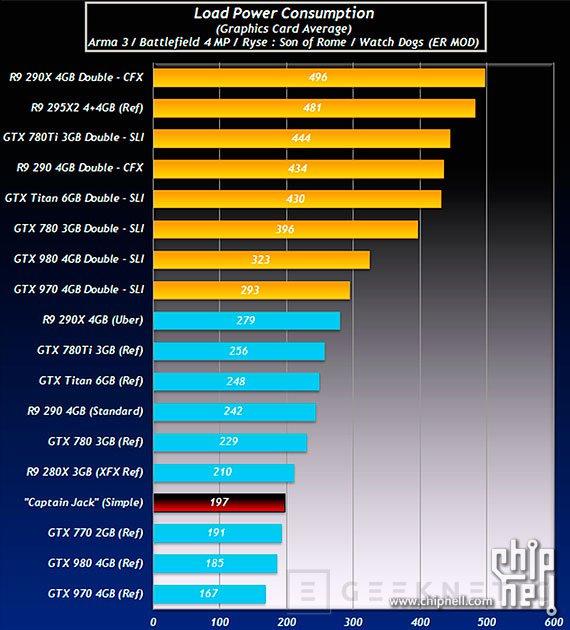 Filtrados los primeros detalles de rendimiento y consumo de las Radeon R9 390X, Imagen 2