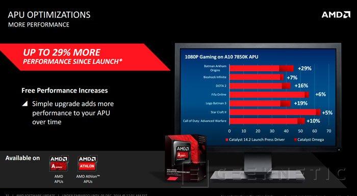 Llegan los drivers AMD CATALYST Omega con numerosas mejoras y novedades, Imagen 1