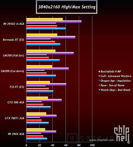 Filtrado el consumo y rendimiento de las R9 380X, 390X, GTX 980 Ti y TITAN 2, Imagen 3