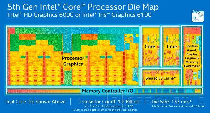 Presentados oficialmente los Intel Core de 5ª generación
