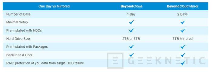 Synology DiskStation BeyondCloud, nuevos NAS premontados, Imagen 2