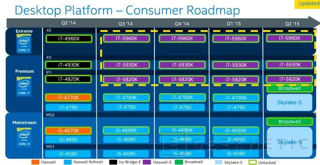Los procesadores Intel Skylake abandonarán el soporte EHCI, Imagen 1