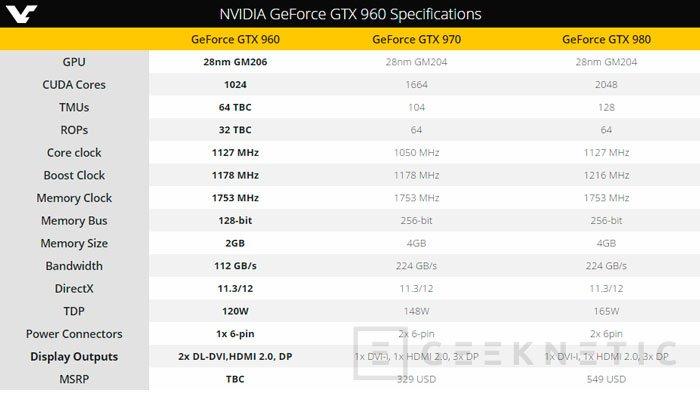 Filtran los detalles de las nuevas GTX 960M, Imagen 1