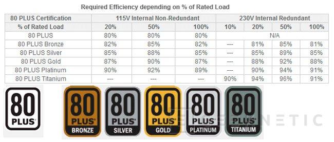 Super Flower presenta tres fuentes de alimentación de 1600W y alta eficiencia, Imagen 1