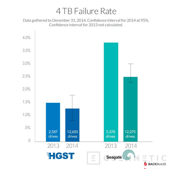 Seagate sigue teniendo graves problemas de fiabilidad en sus discos duros de 1,5 y 3 TB, Imagen 2