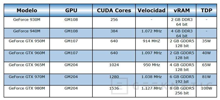 Llegan las GTX 960M, GTX 950M y 940M para completar la oferta de NVIDIA en portátiles, Imagen 1