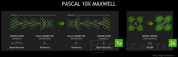 Nvidia desvela nuevos detalles de su próxima arquitectura PASCAL, Imagen 3