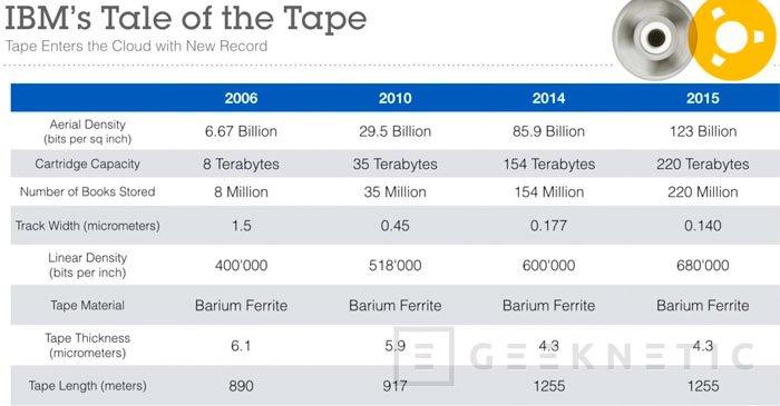 IBM y Fujifilm desarrollan una nueva tecnología para fabricar cintas magnéticas de  220 TB, Imagen 1