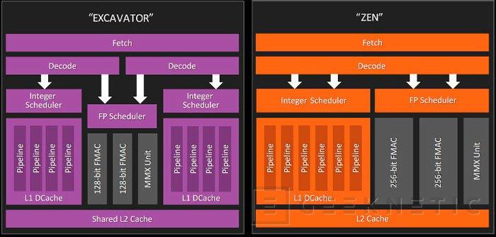 La arquitectura AMD Zen traerá núcleos monolíticos, 14 nm y DDR4 para competir con Intel, Imagen 1