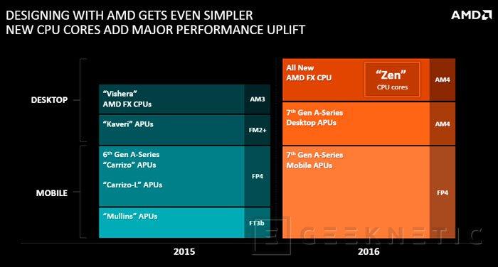 Llegan las APU AMD Carrizo-L para portátiles, Imagen 1
